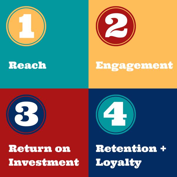 KPI Segments Social Media