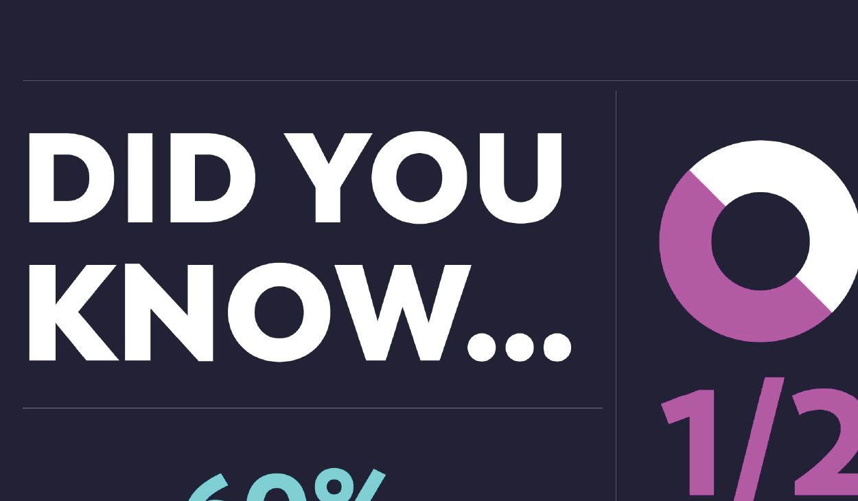 Did you know...? Latest Social Media Trends You Should Know
